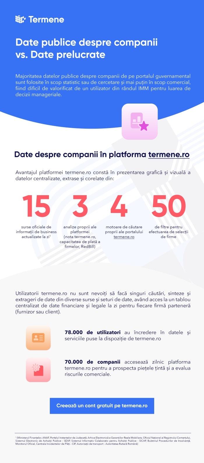 Date publice vs date prelucrate pe termene.ro