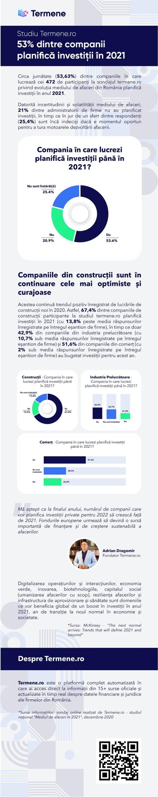 Infografic Investiții programate în 2021