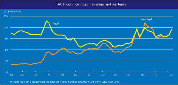 FAO Index