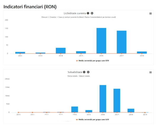 Indicatori financiari pe termene.ro - lichiditatea și solvabilitatea