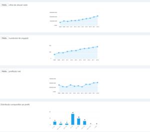 Analiza portofoliului de clienți