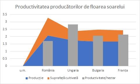 Productivitate floarea soarelui