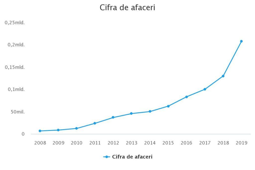 Cifra de afaceri Autonom