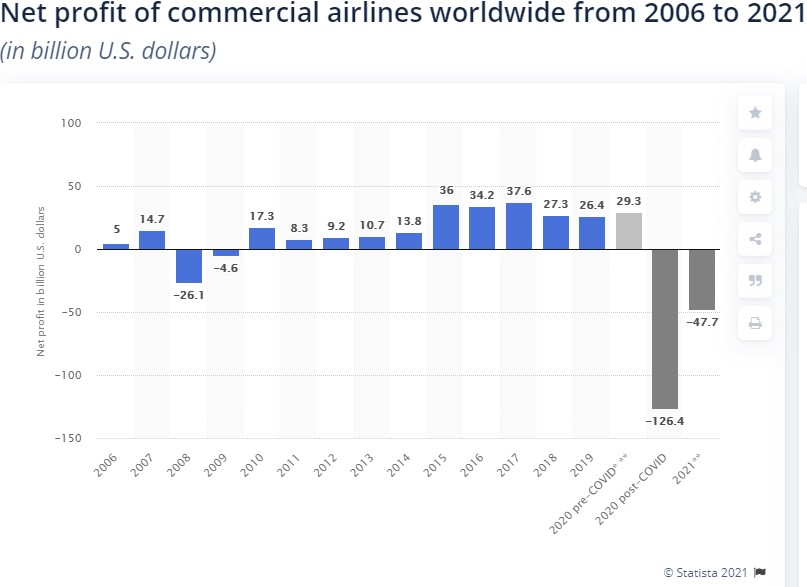 Profitabilitatea liniilor aeriene