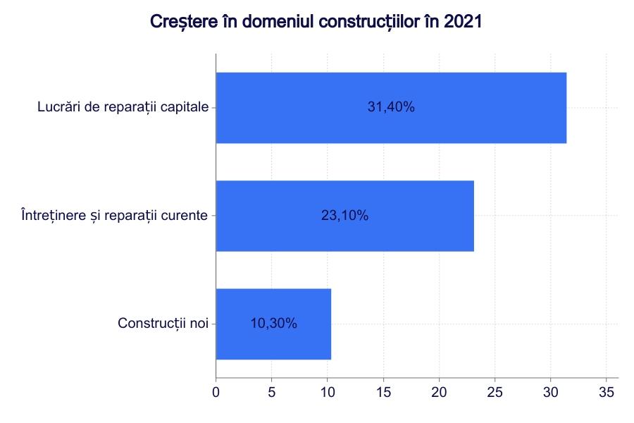 Creștere în domeniul construcțiilor în 2021