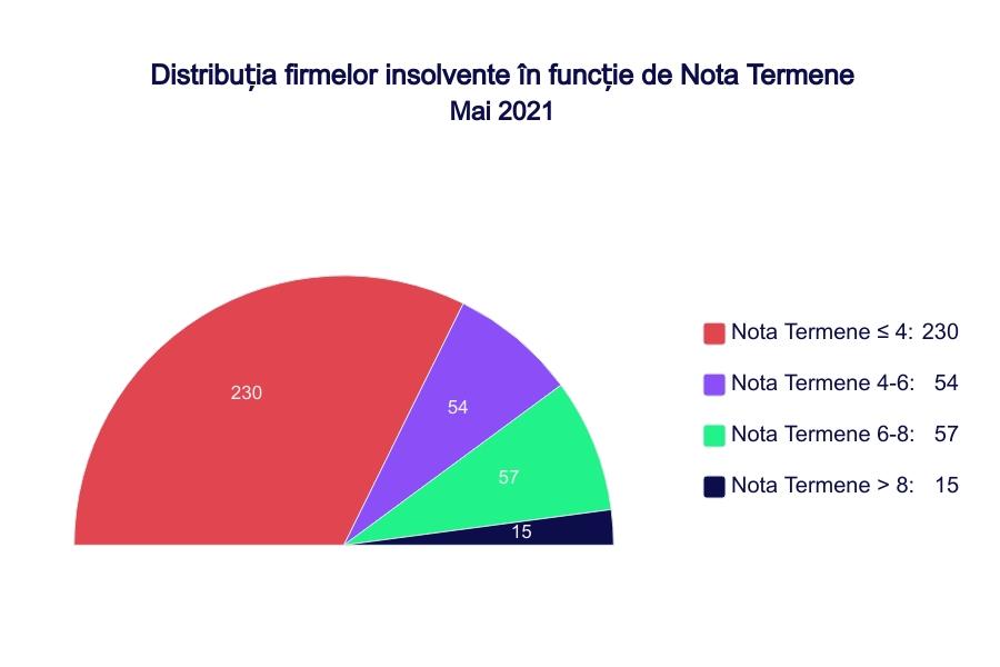 Distribuția firmelor insolvente în funcție de Nota Termene