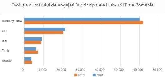 Evoluția numărului de angajați în principalele Hub-uri IT ale României