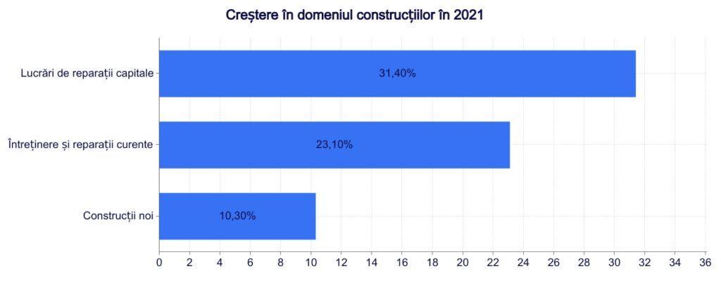 Creștere în volumul lucrărilor de construcții, în 2021. O analiză Termene.ro corelată cu date INS