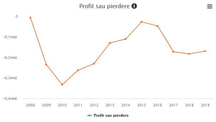 Pierderi Tarom 2008-2019