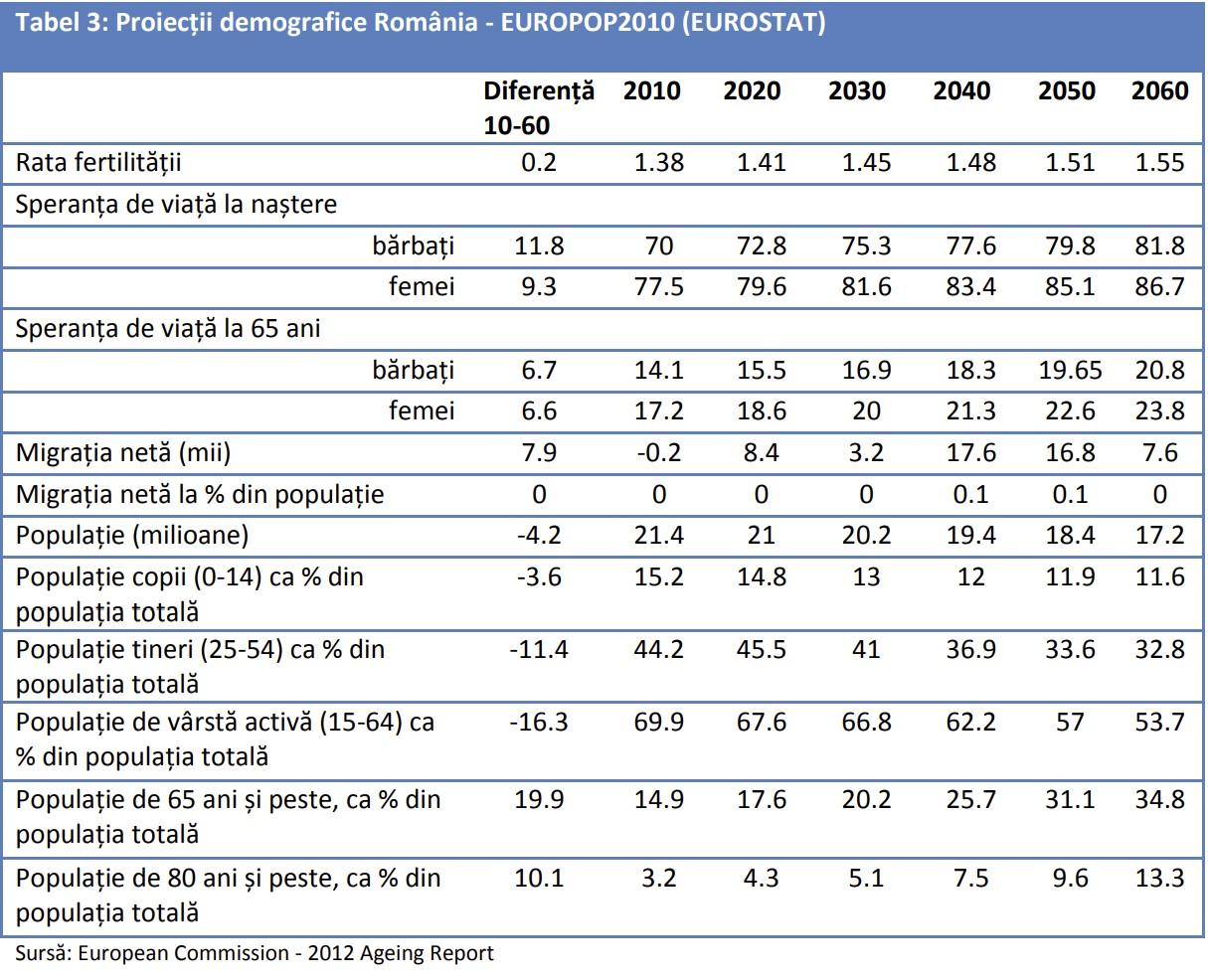 Proiectii demografice Romania