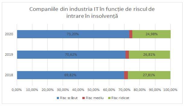 Riscul de intrare în insolvență al companiilor din industria IT