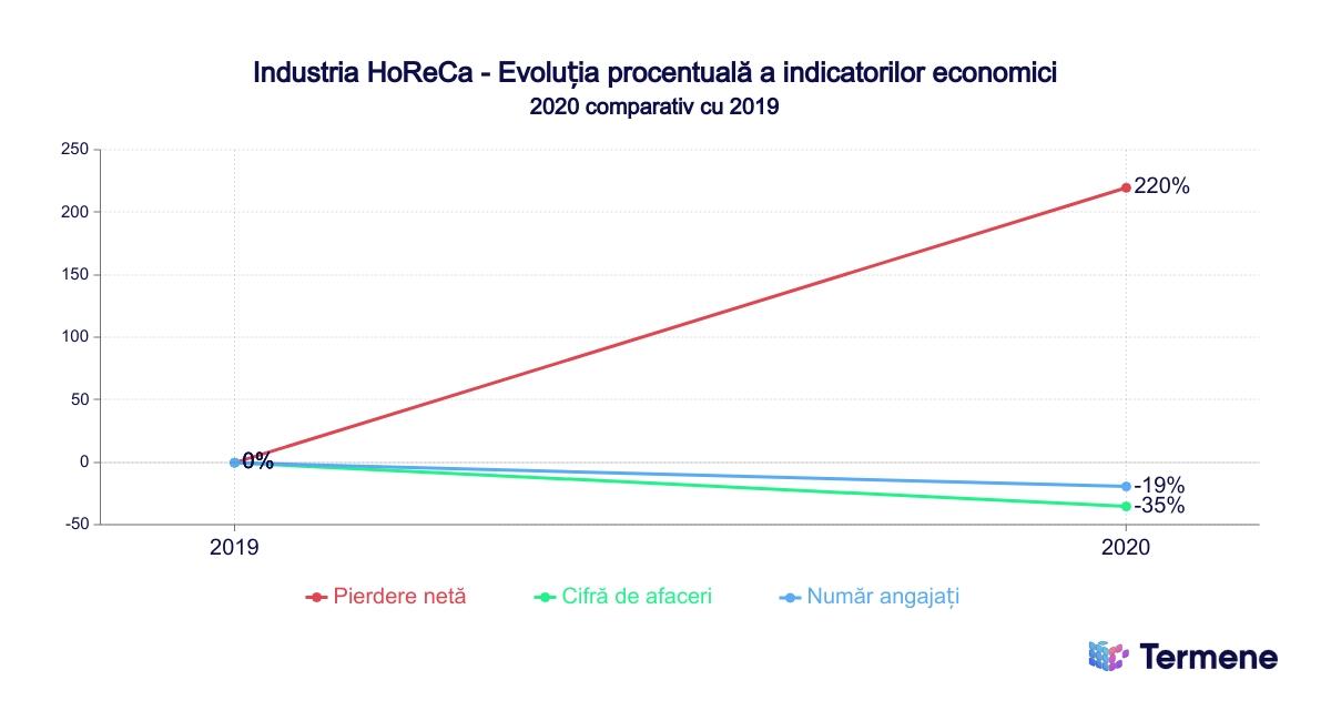 Industria HoReCa - pierderi în 2019