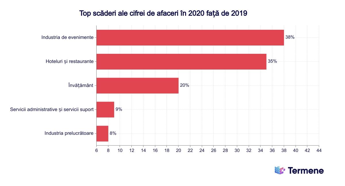 Scăderea cifrei de afaceri 2020 față de 2019