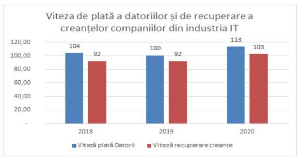 Viteza de plată a datoriilor și de recuperare a creanțelor în industria IT