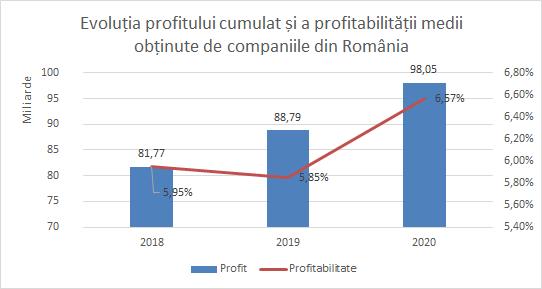 evoluție profit cumulat și profitabilitate medie
