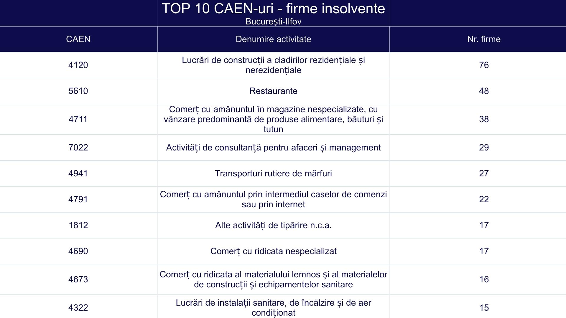 TOP 10 CAEN-uri - firme insolvente - București-Ilfov