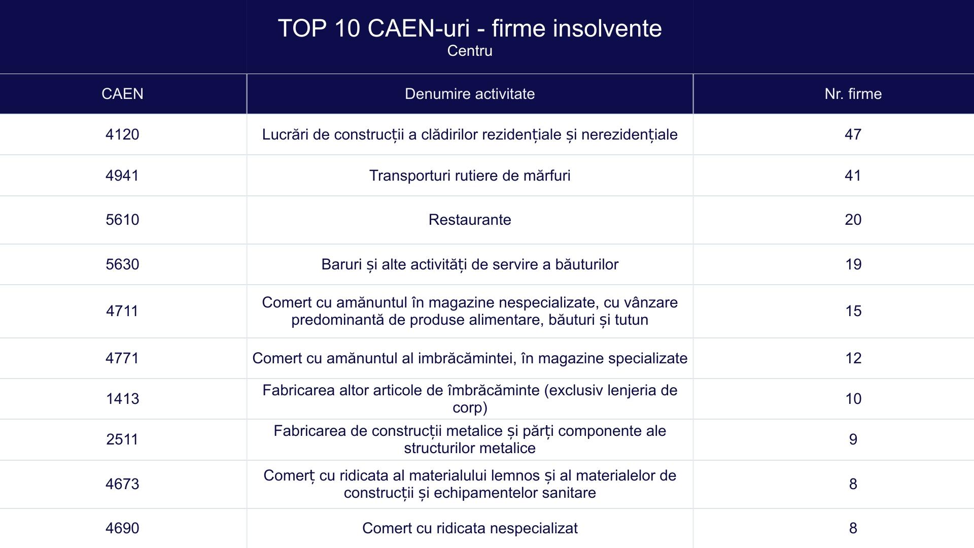 TOP 10 CAEN-uri - firme insolvente - Centru