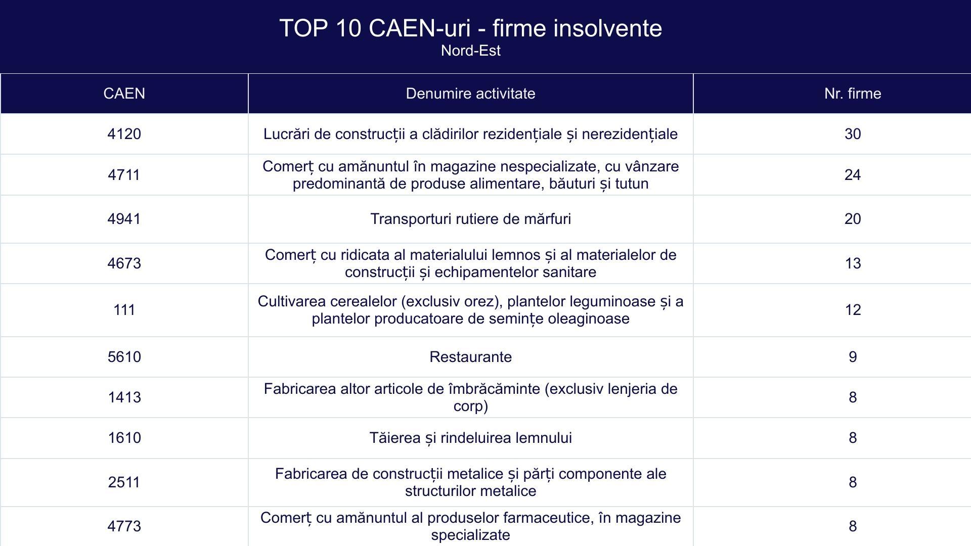 TOP 10 CAEN-uri - firme insolvente - Nord-Est