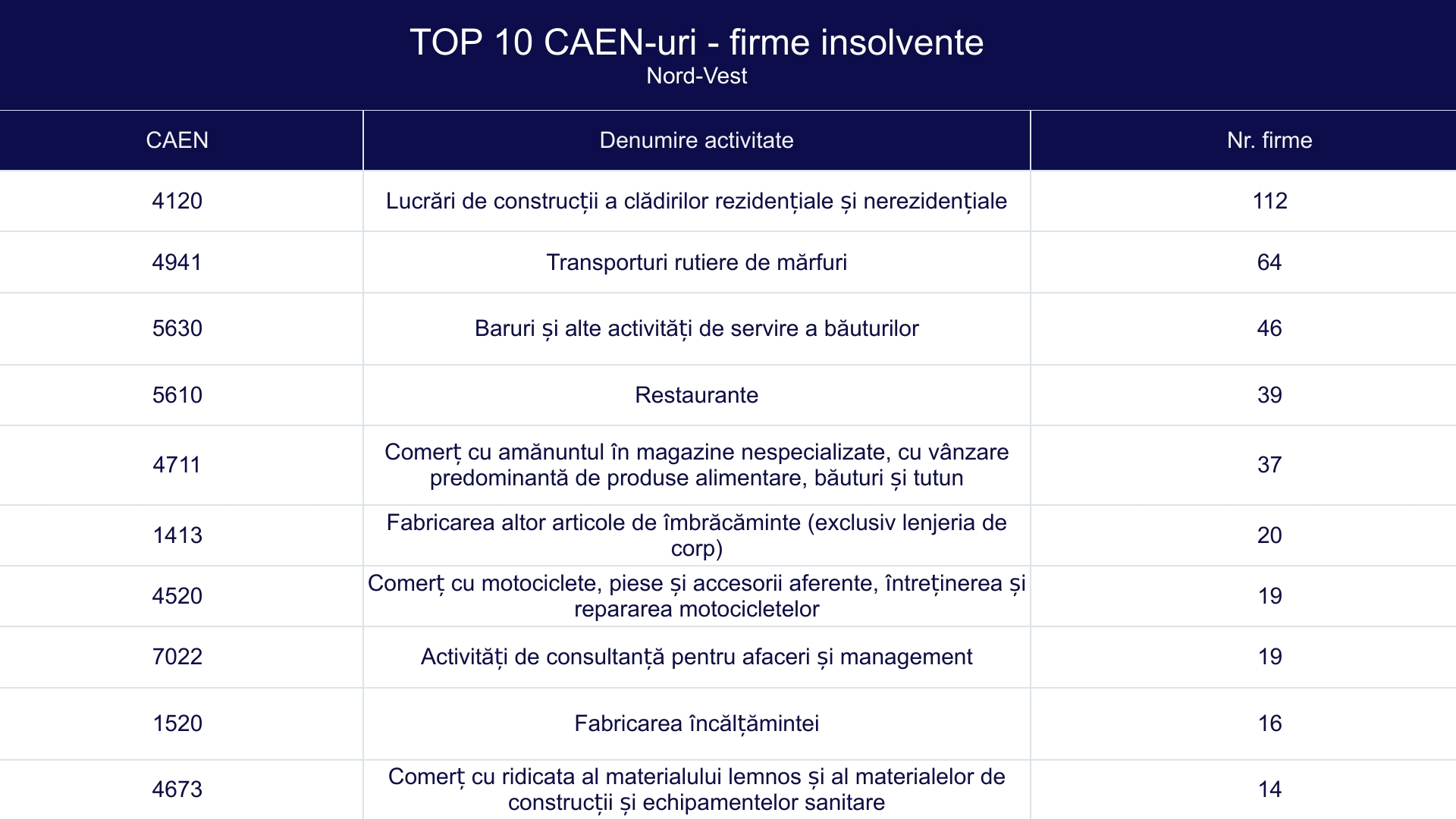 TOP 10 CAEN-uri - firme insolvente - Nord-Vest