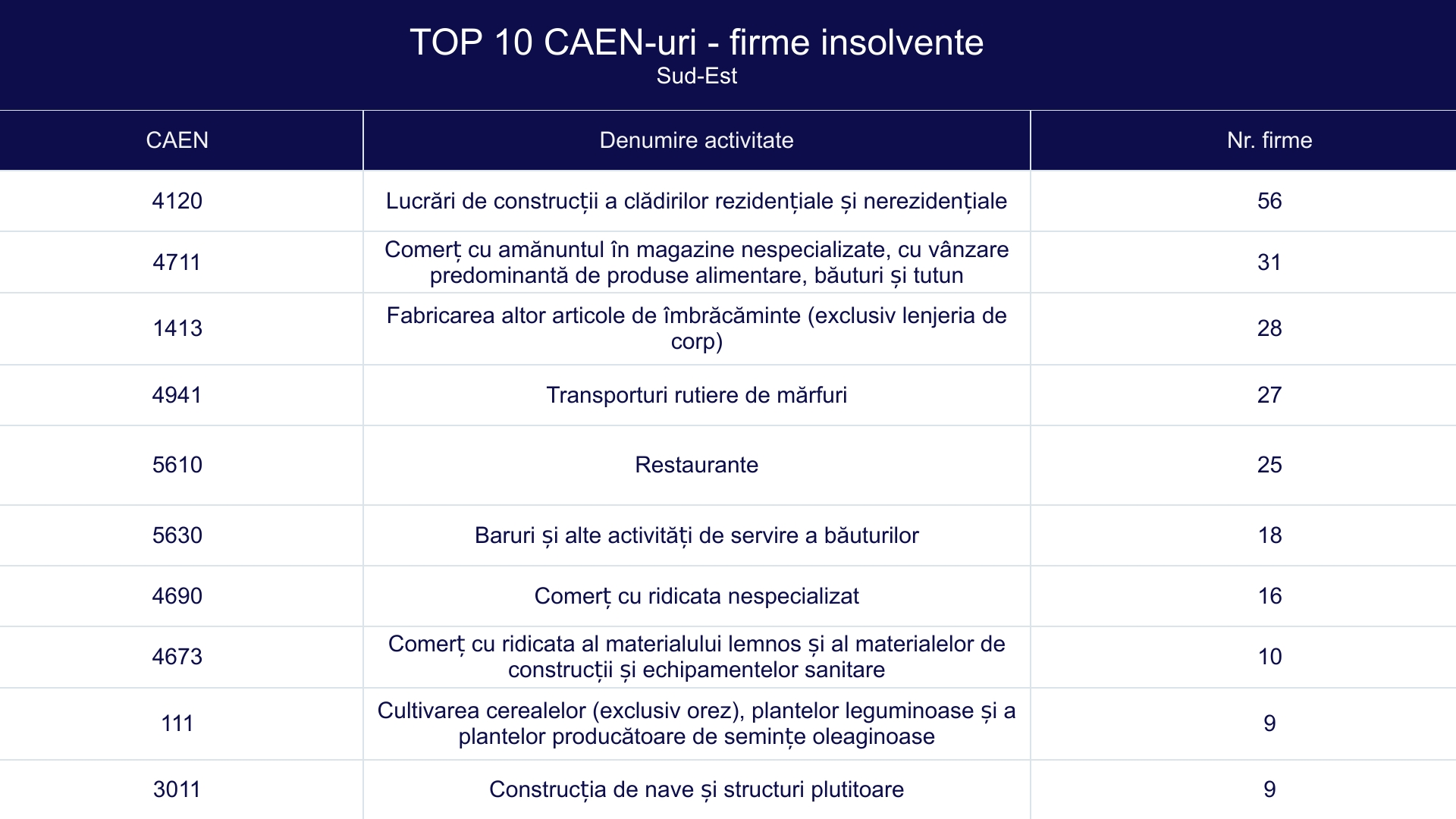 TOP 10 CAEN-uri - firme insolvente - Sud-Est
