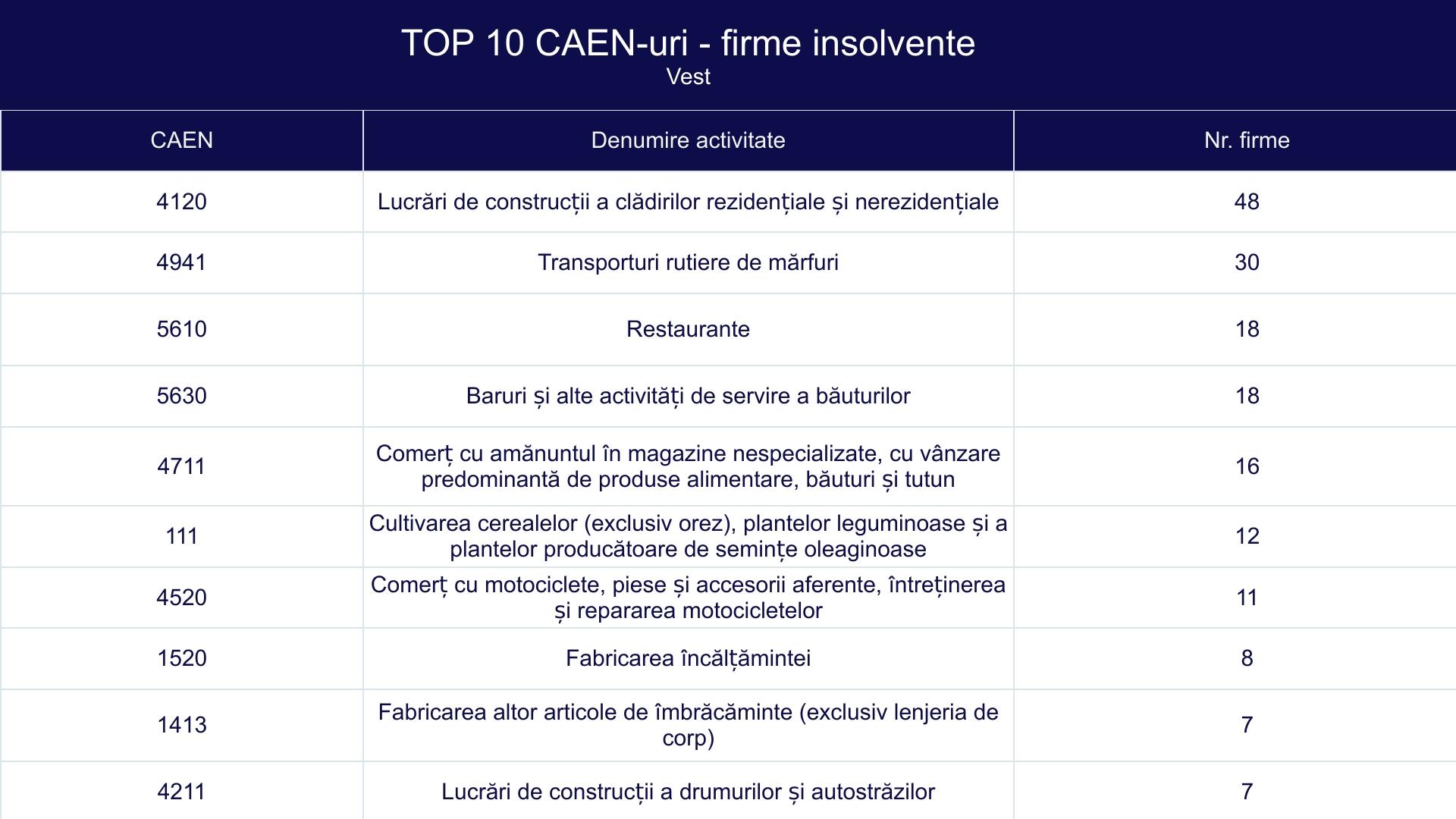 TOP 10 CAEN-uri - firme insolvente -Vest