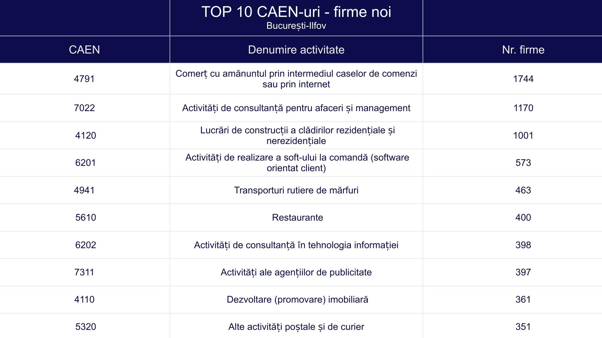 TOP 10 CAEN-uri - firme noi - București-Ilfov