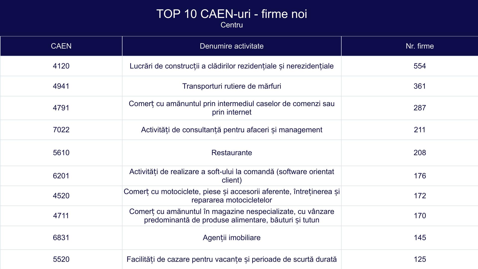 TOP 10 CAEN-uri - firme noi - Centru