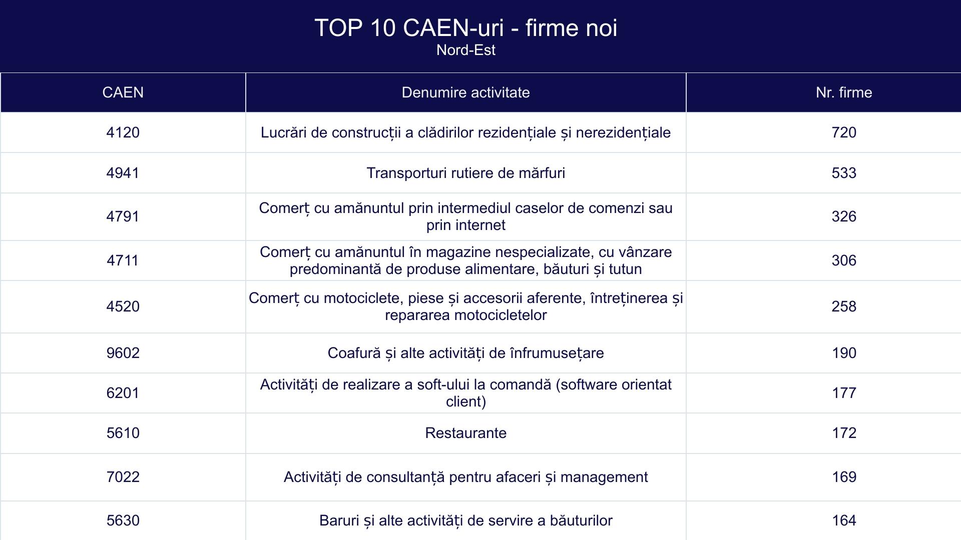 TOP 10 CAEN-uri - firme noi - Nord-Est