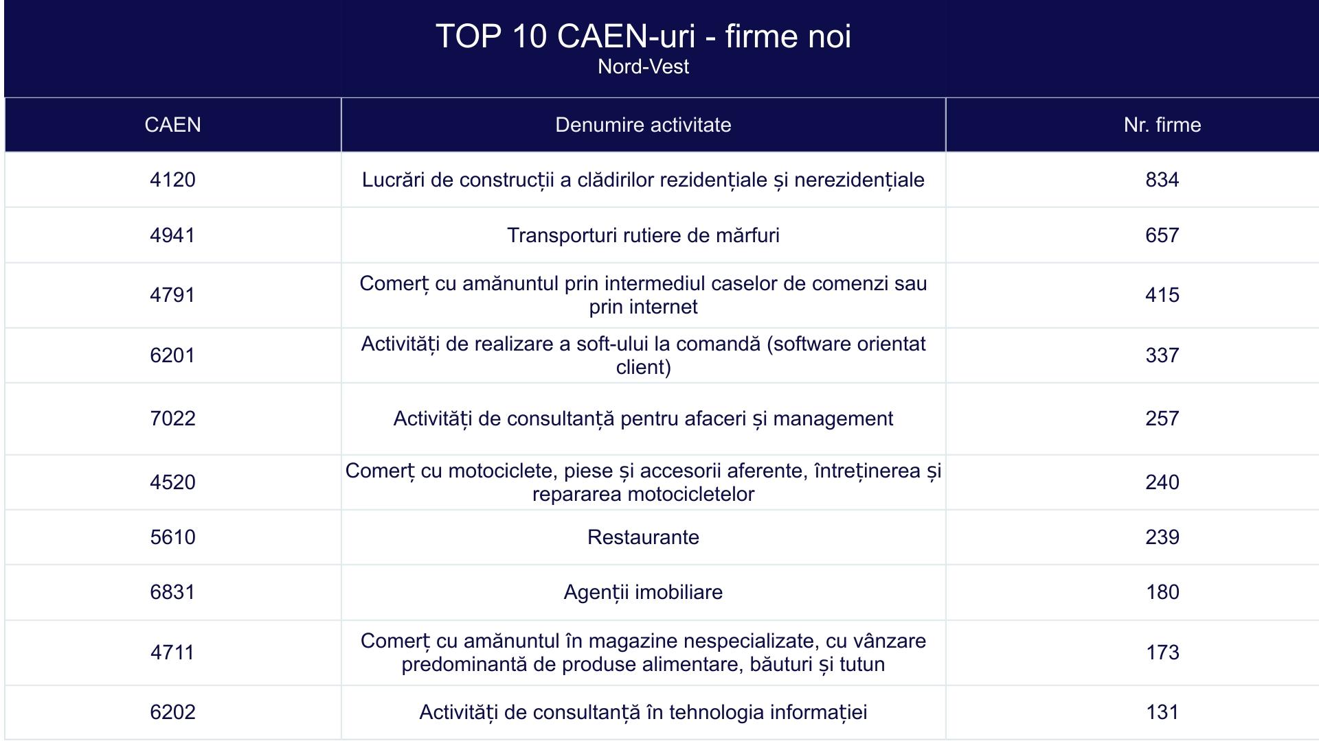 TOP 10 CAEN-uri - firme noi - Nord-Vest