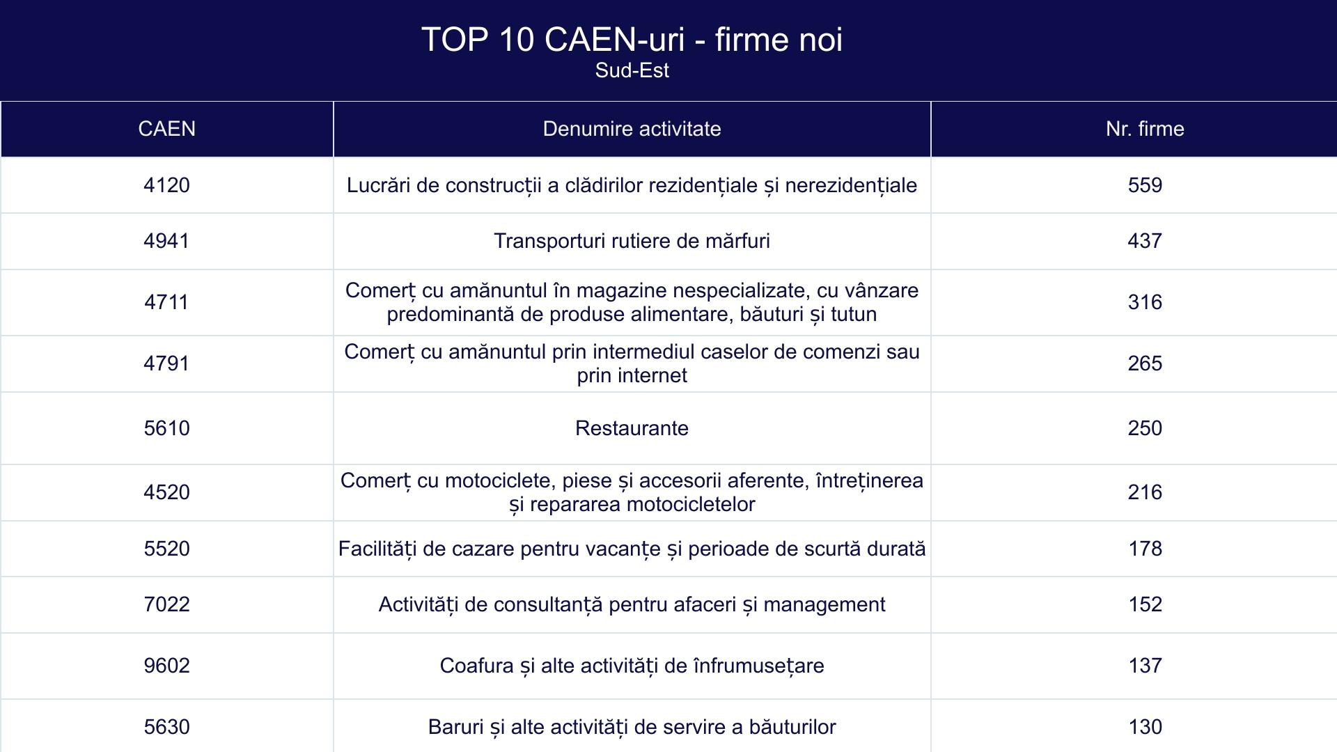 TOP 10 CAEN-uri - firme noi - Sud-Est