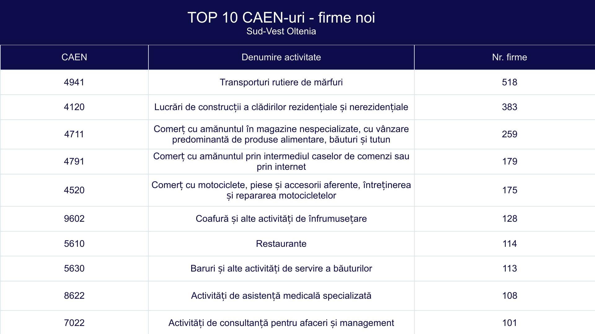 TOP 10 CAEN-uri - firme noi - Sud-Vest Oltenia