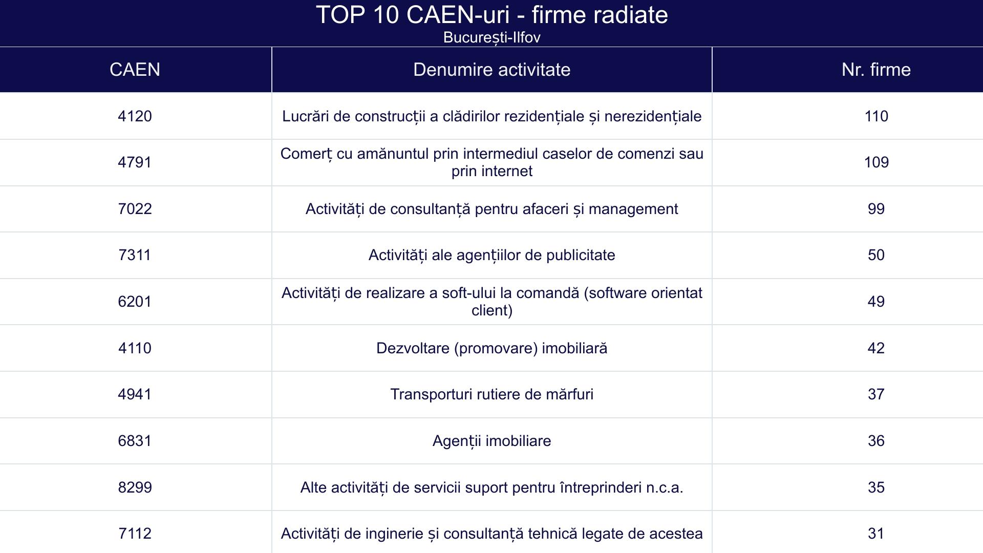 TOP 10 CAEN-uri - firme radiate - București-Ilfov