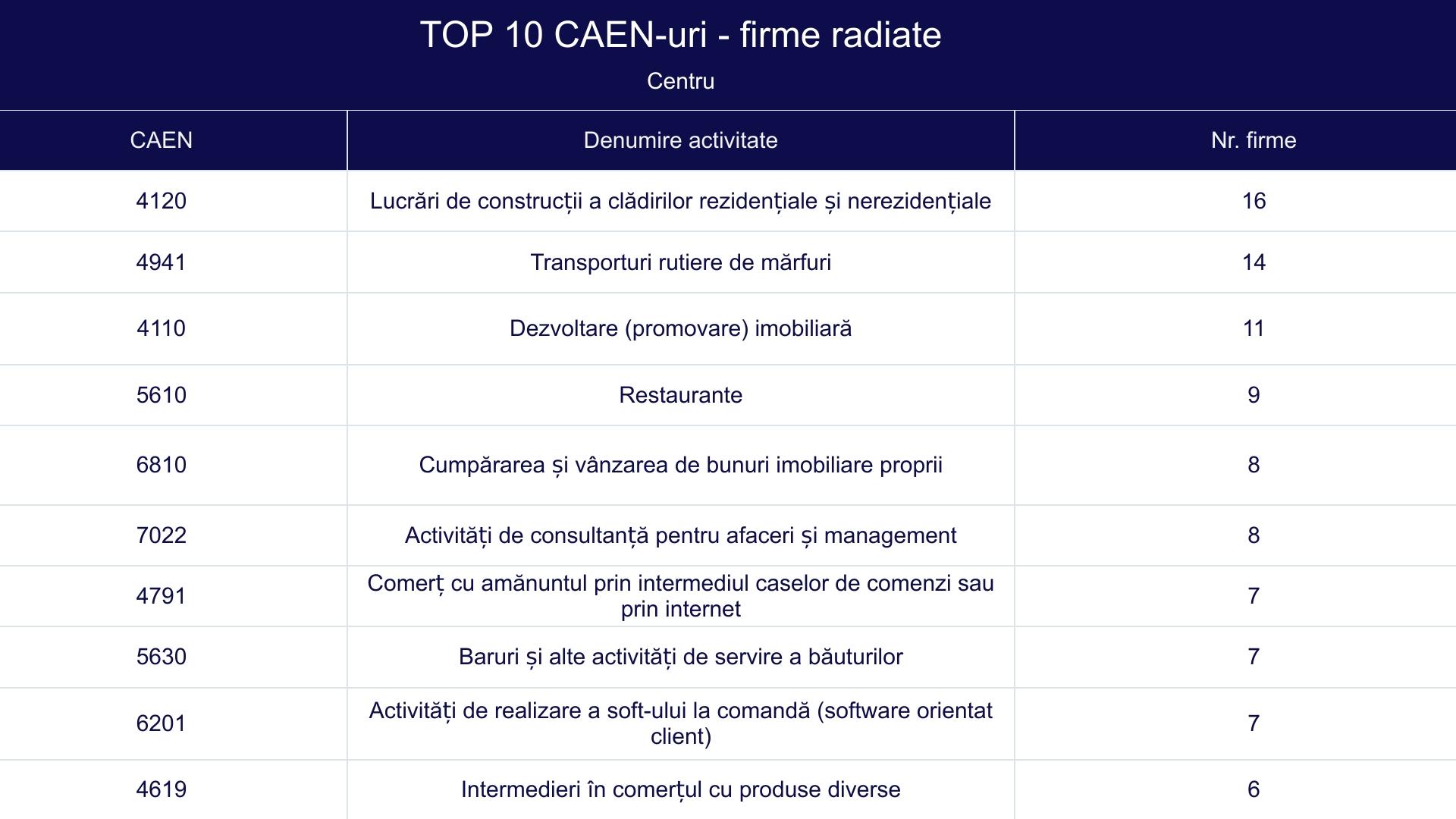 TOP 10 CAEN-uri - firme radiate -Centru