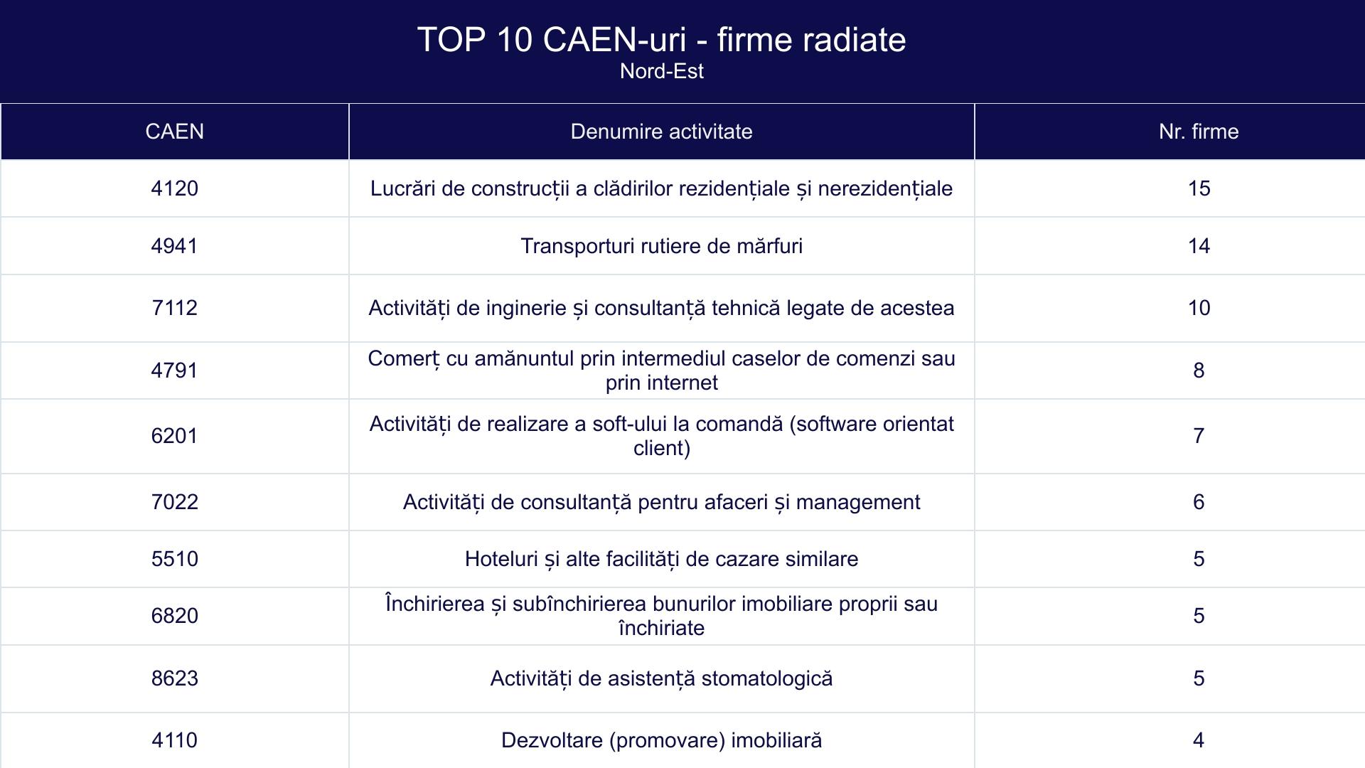 TOP 10 CAEN-uri - firme radiate - Nord-Est