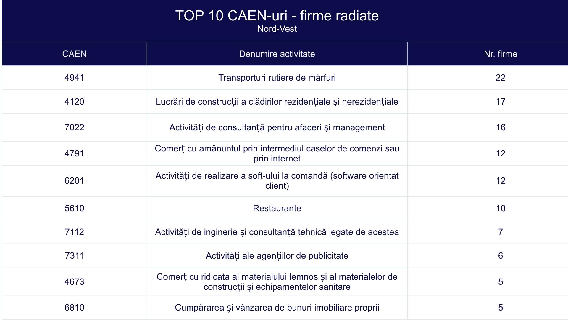 TOP 10 CAEN-uri - firme radiate - Nord-Vest