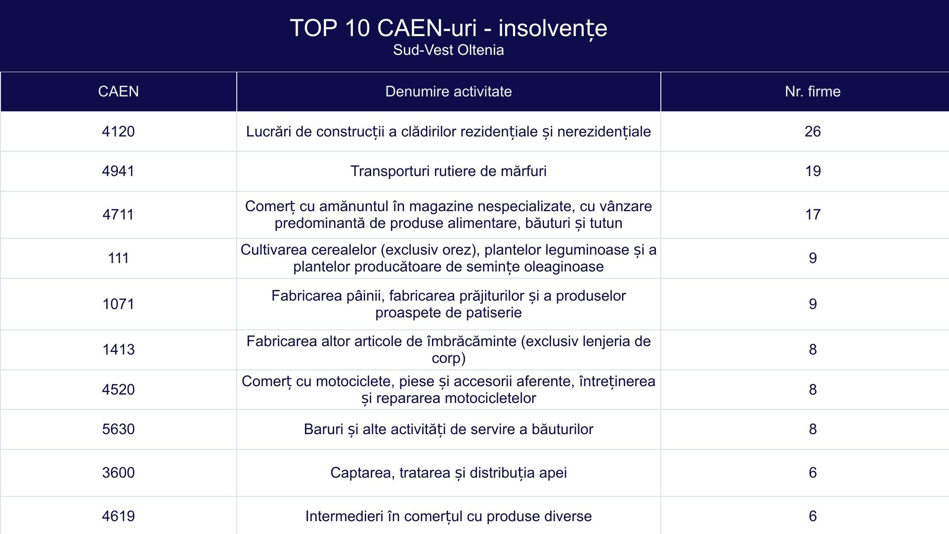 TOP 10 CAEN-uri - insolvențe - Sud-Vest Oltenia