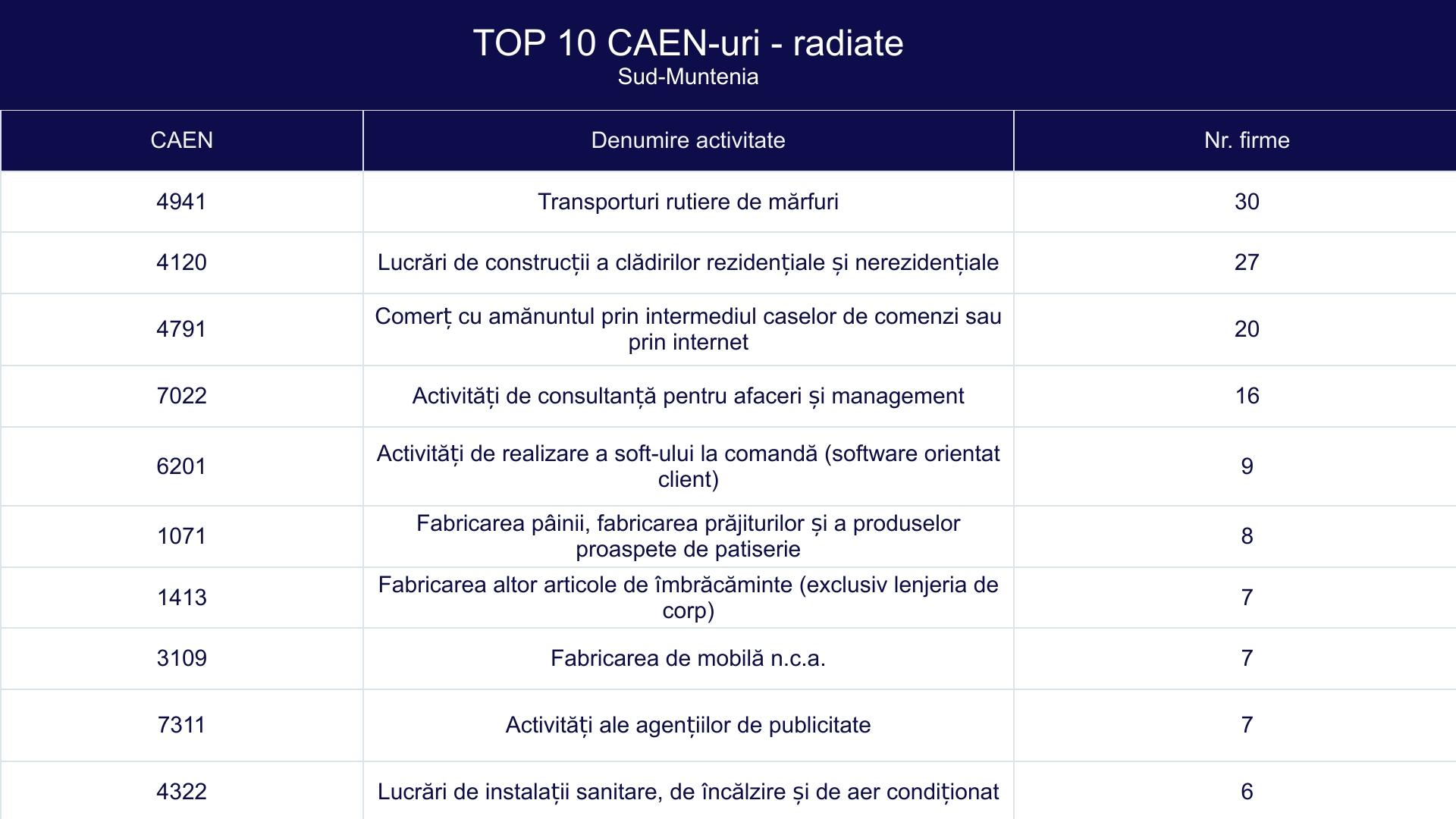 TOP 10 CAEN-uri - radiate - Sud-Muntenia