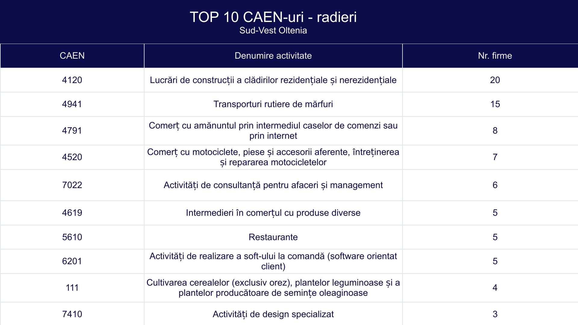 TOP 10 CAEN-uri - radieri -Sud-Vest Oltenia